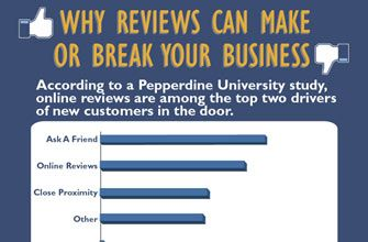 Why Reviews Can Make Or Break Your Business